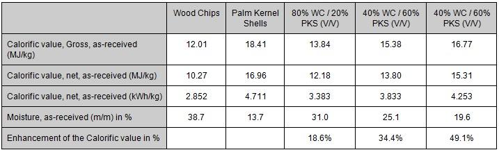 PKS und Holzschnitzel
